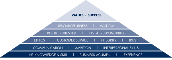 Values Pyramid